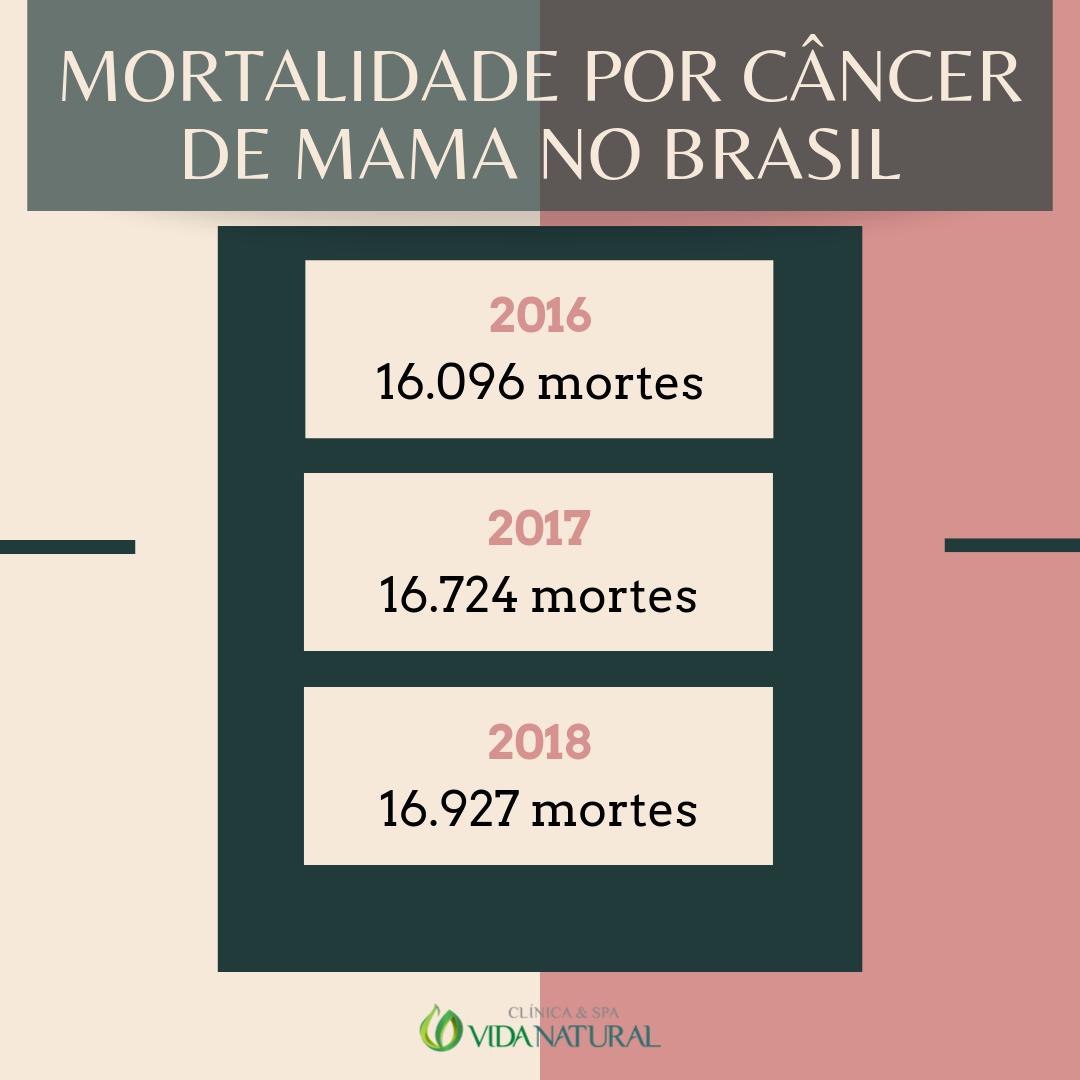 Câncer de mama no Brasil mortalidade