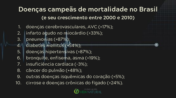 Doenças campeãs de mortalidade no Brasil