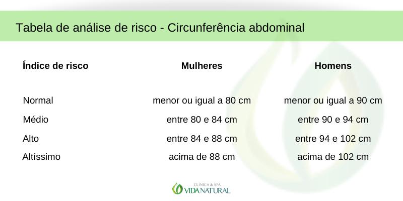 Tabela de risco circunferência abdominal
