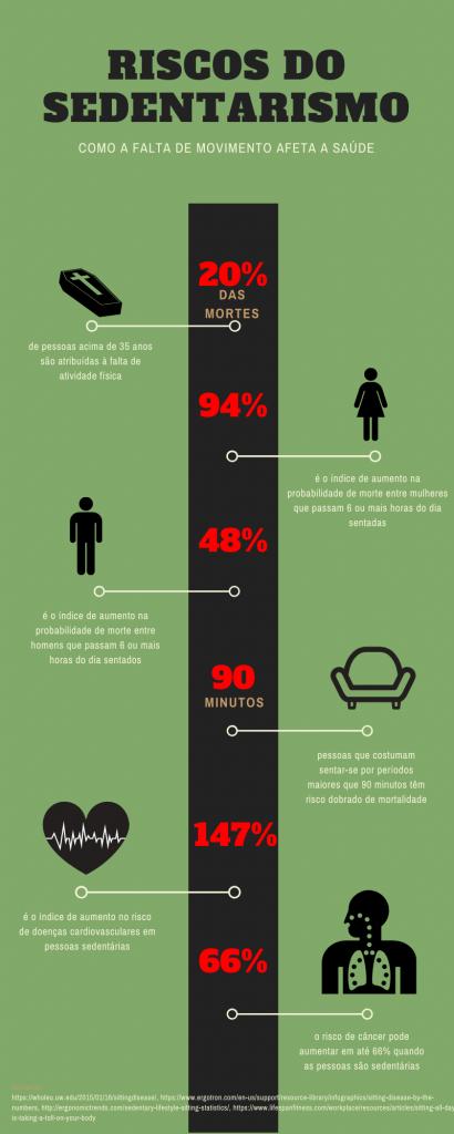 Sedentarismo e mortalidade