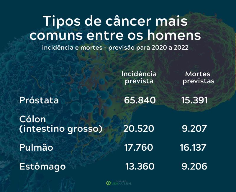 Tipos de câncer que mais afetam homens